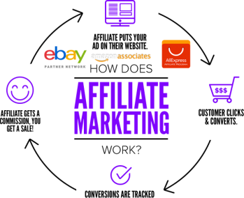 Affiliate Website Services
